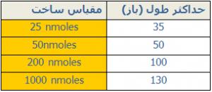 جدول حداکثر طول الیگو در هر مقیاس ساخت
