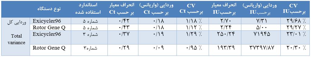 داده های دقت برای استانداردهای شماره 3 و 5
